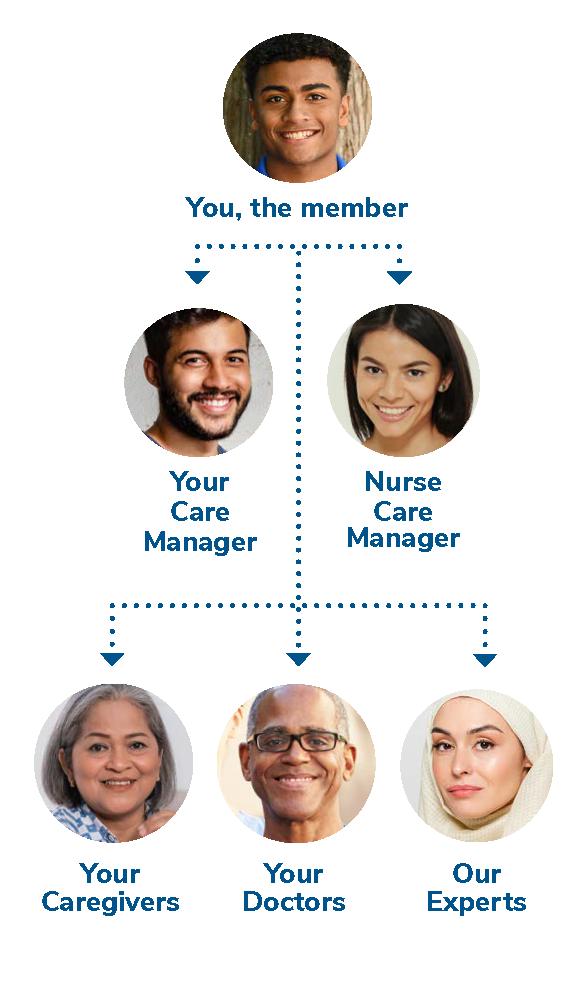 Family Care Care Team Diagram