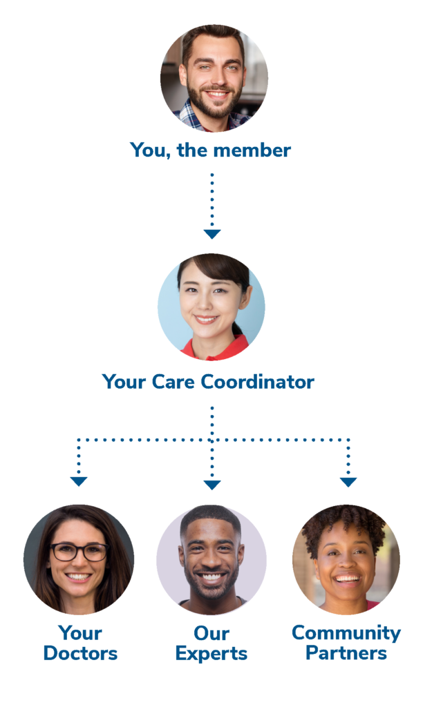 Dual Advantage Care Team Diagram
